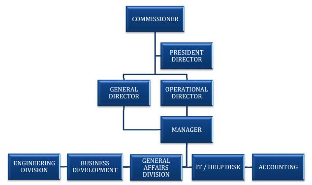 Structure organization pt diagram triproporsi ccuart Choice Image